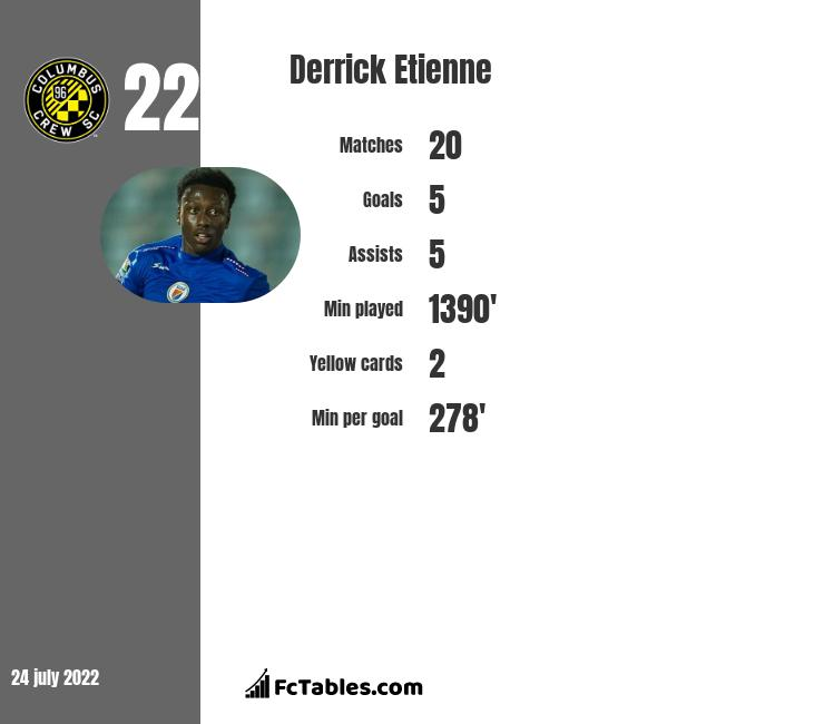 Derrick Etienne infographic statistics for New York Red Bulls