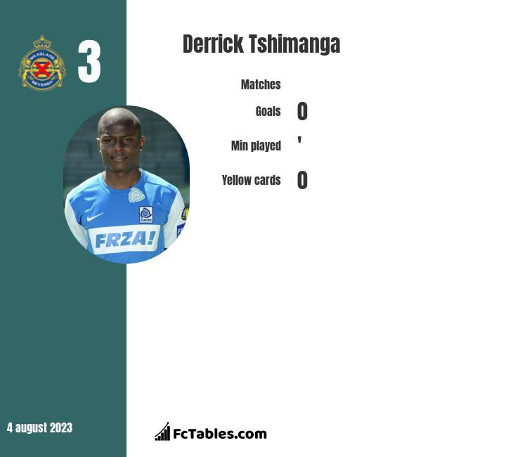 Derrick Tshimanga infographic