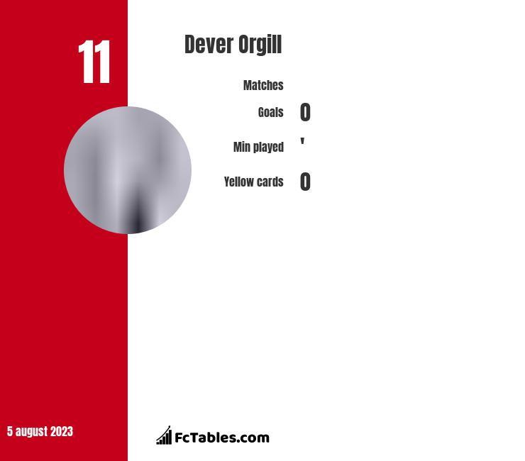 Dever Orgill infographic