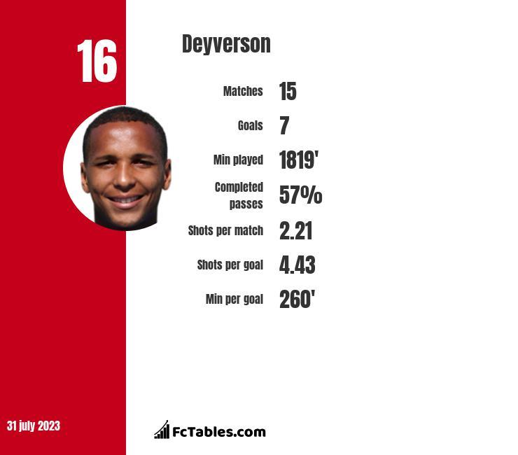 Deyverson infographic