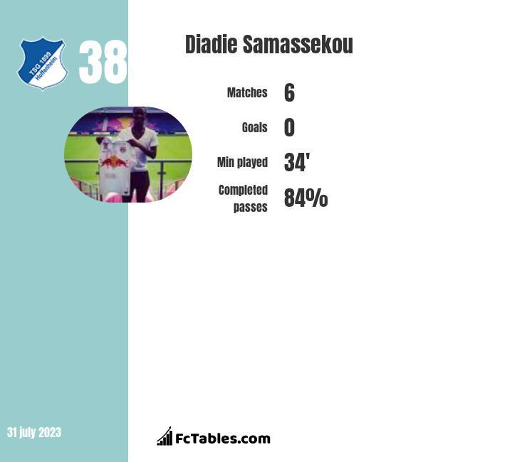 Diadie Samassekou infographic