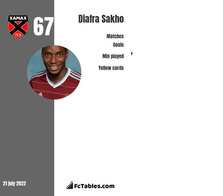 Diafra Sakho infographic statistics for Rennes