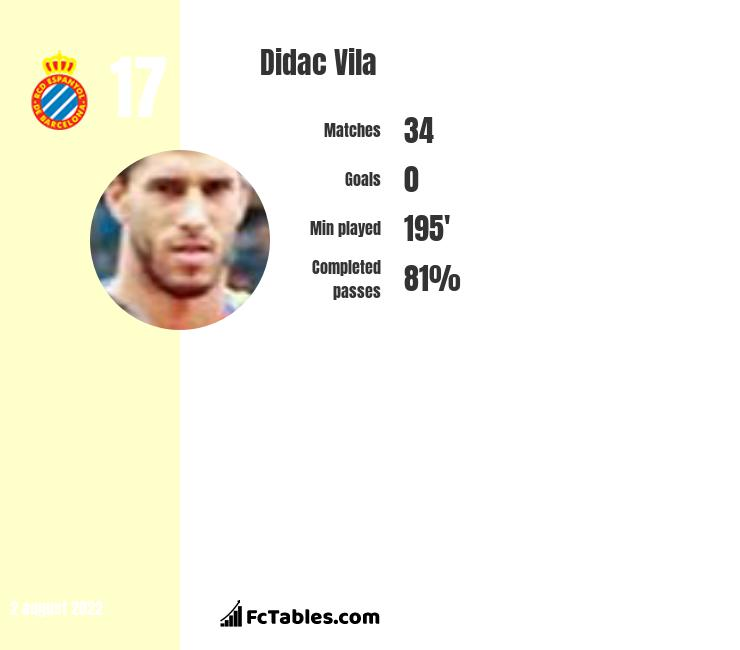 Didac Vila infographic