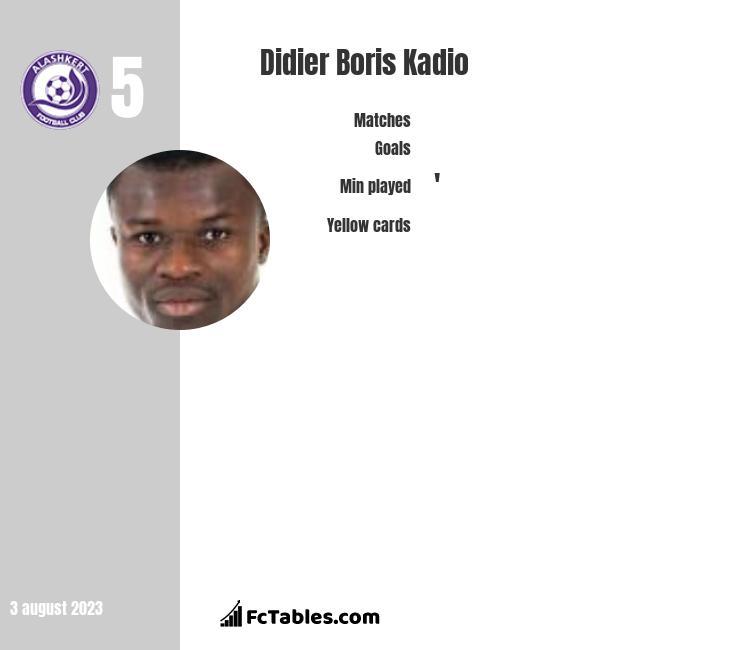 Didier Boris Kadio infographic