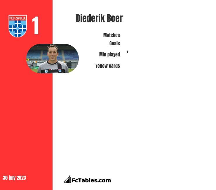 Diederik Boer infographic