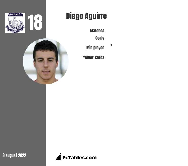Diego Aguirre infographic