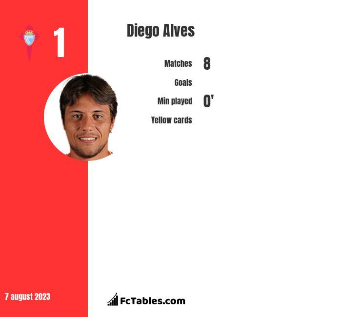 Diego Alves infographic