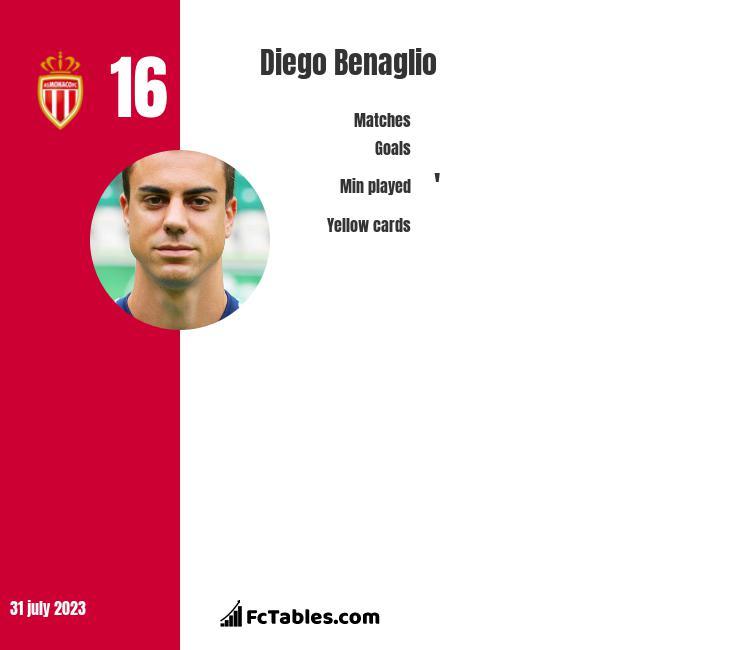 Diego Benaglio infographic