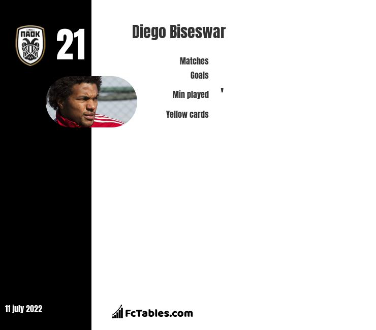 Diego Biseswar stats
