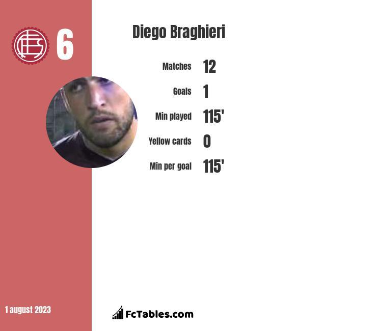 Diego Braghieri infographic