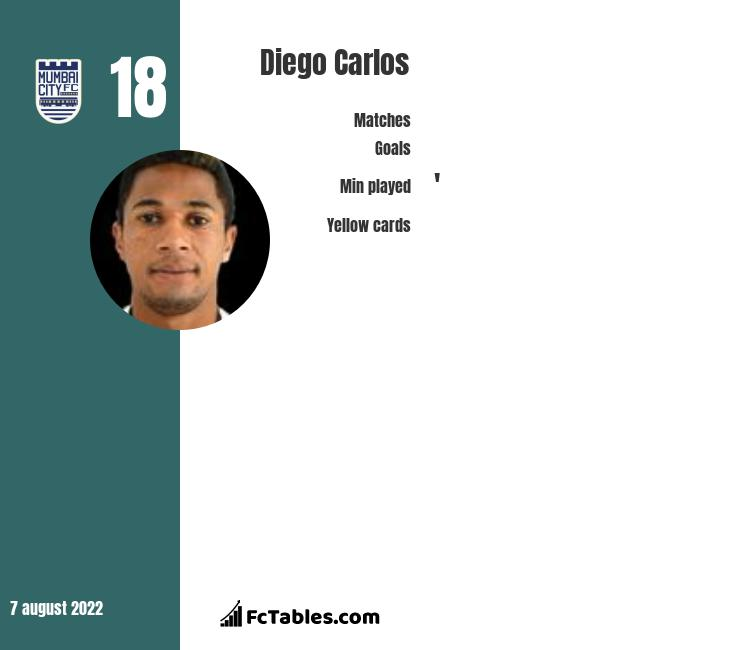 Diego Carlos infographic