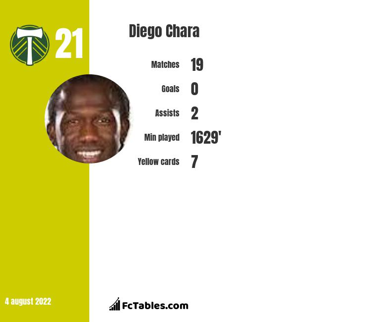 Diego Chara infographic