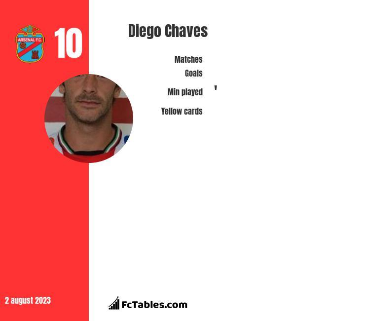 Diego Chaves infographic statistics for San Martin San Juan