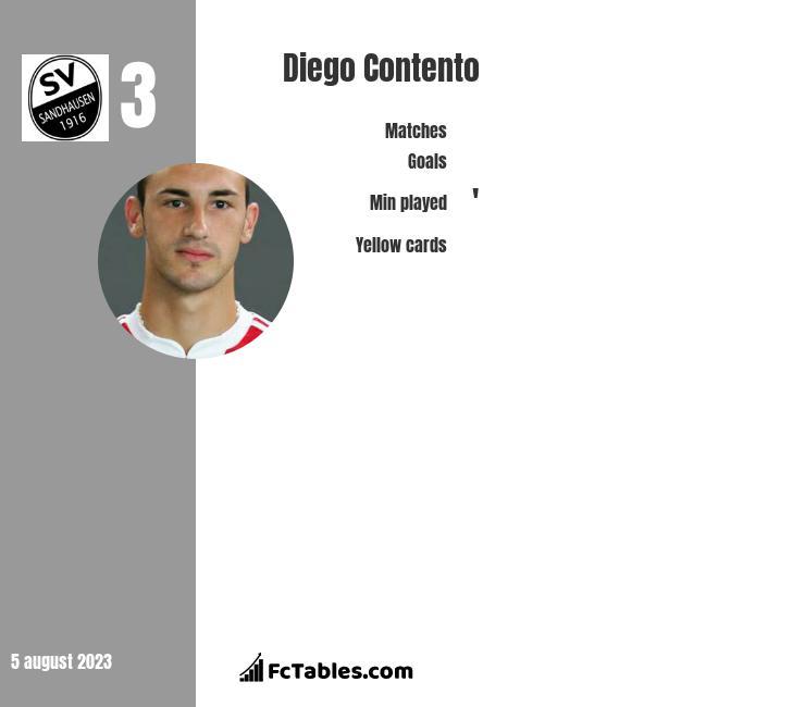 Diego Contento infographic
