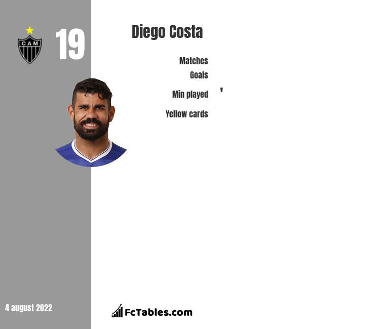 Diego Costa infographic statistics for Atletico Madrid