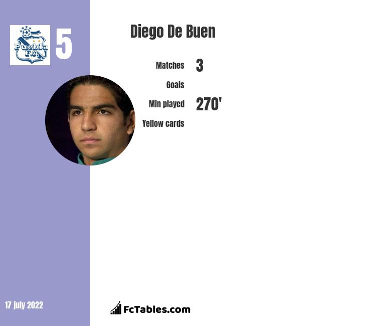 Diego De Buen infographic