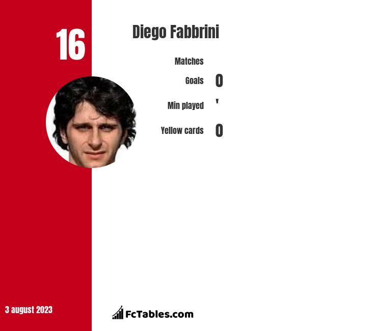 Diego Fabbrini infographic