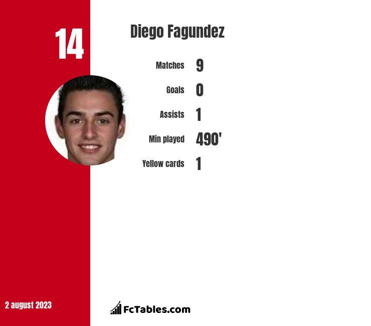 Diego Fagundez infographic