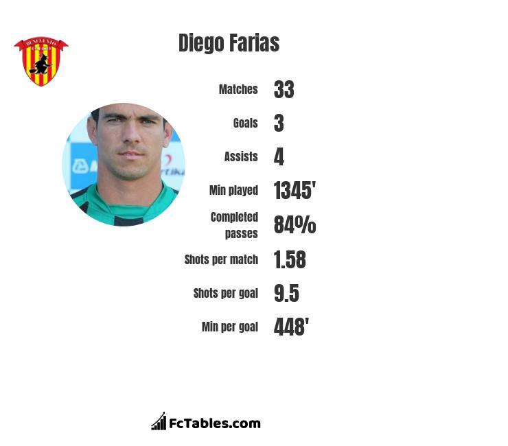 Diego Farias infographic