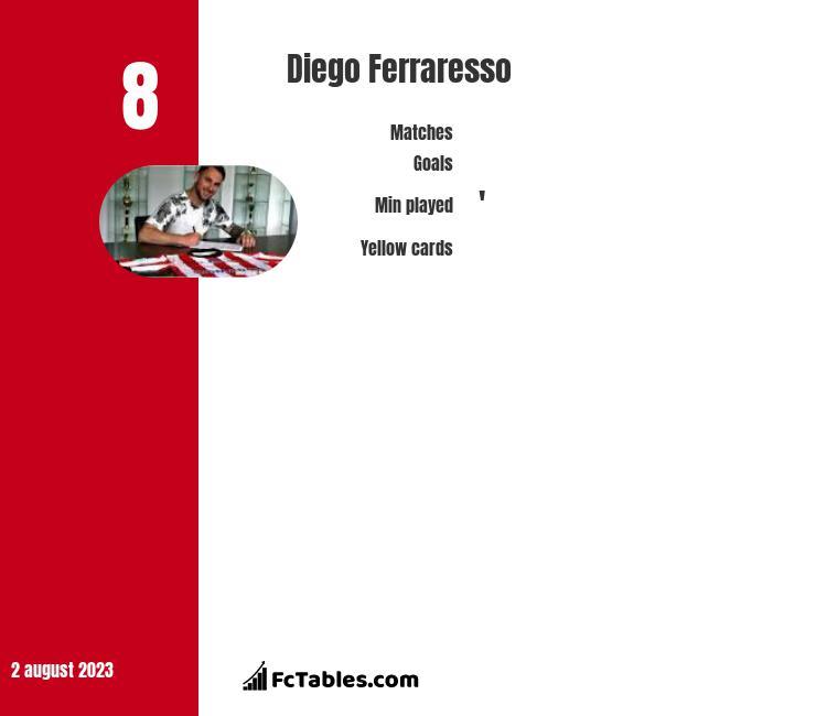 Diego Ferraresso infographic