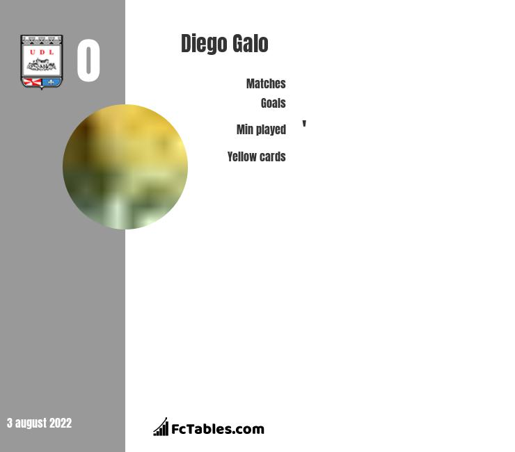 Diego Galo infographic
