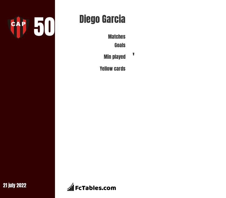 Diego Garcia infographic