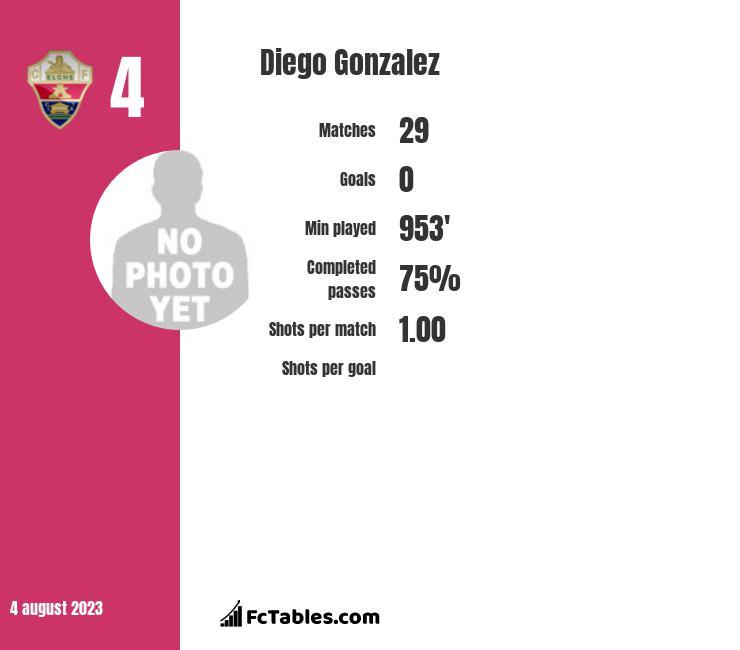Diego Gonzalez infographic