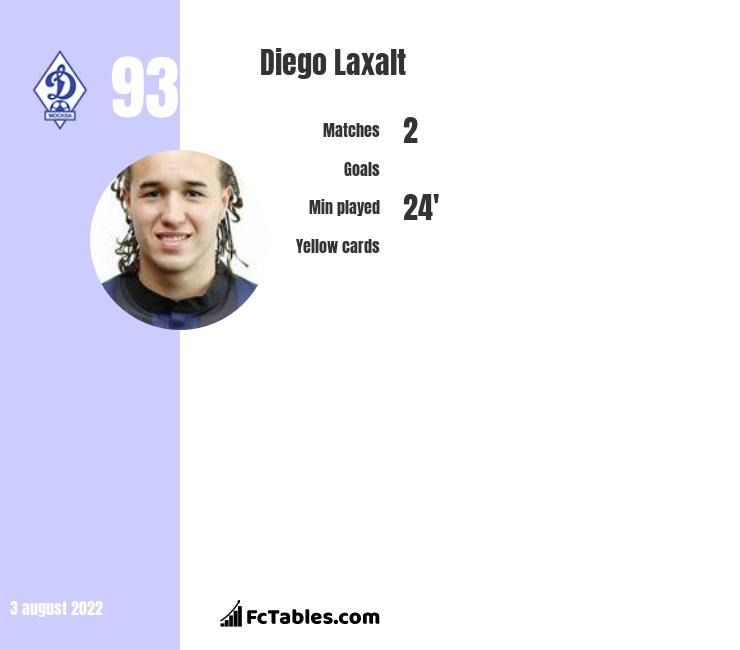 Diego Laxalt infographic statistics for AC Milan