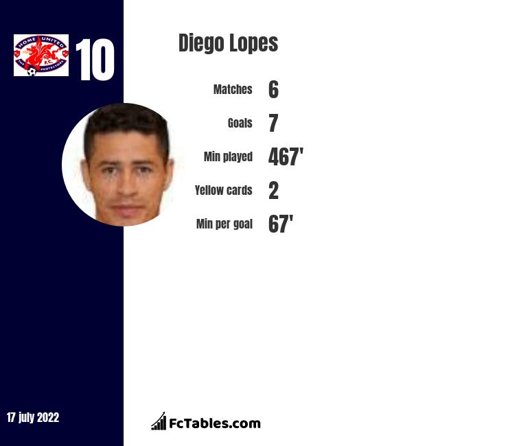 Diego Lopes infographic statistics for Rio Ave