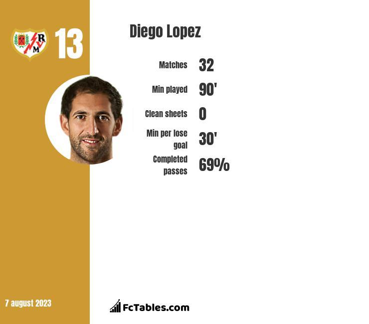 Diego Lopez infographic