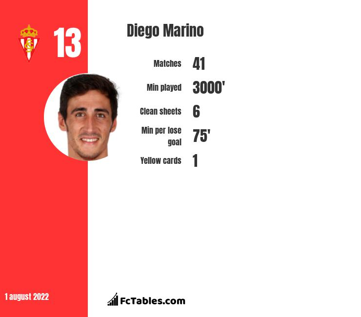 Diego Marino infographic statistics for Sporting Gijon