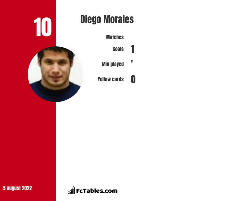 Diego Morales infographic