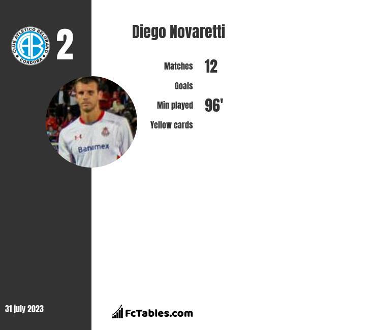 Diego Novaretti infographic