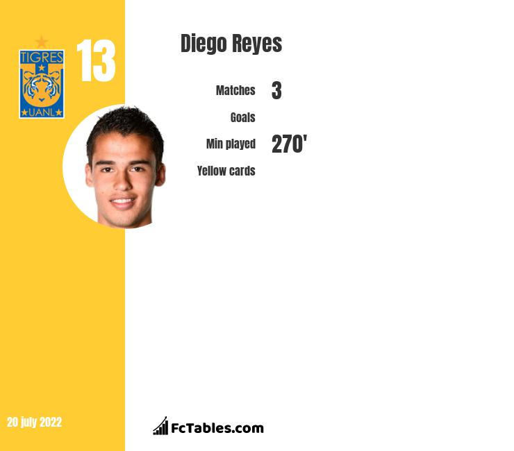 Diego Reyes infographic