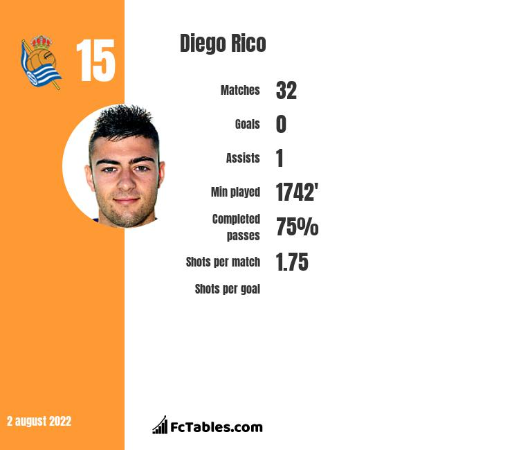Diego Rico infographic statistics for AFC Bournemouth