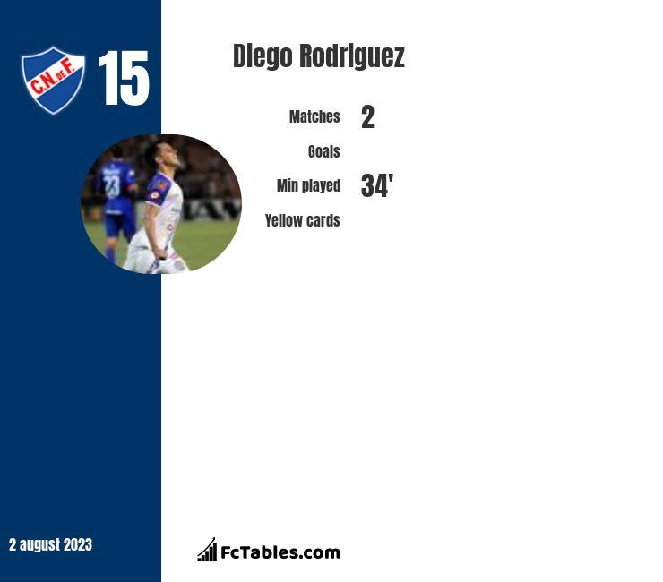 Diego Rodriguez infographic