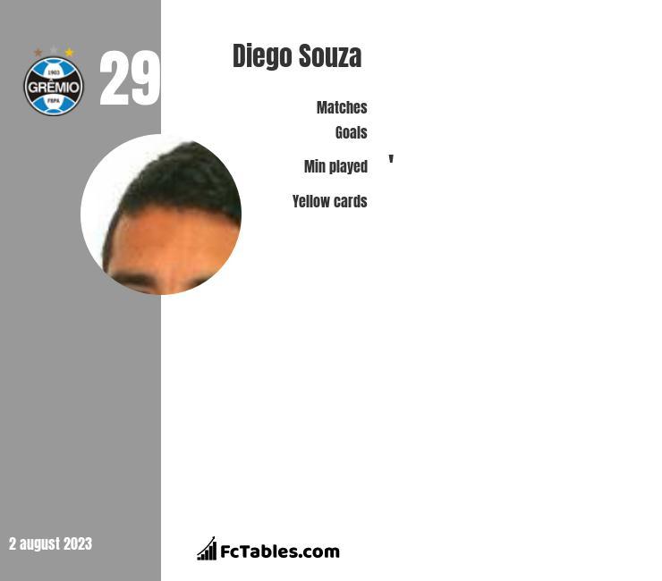 Diego Souza infographic