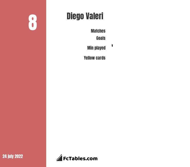 Diego Valeri infographic statistics for Portland Timbers