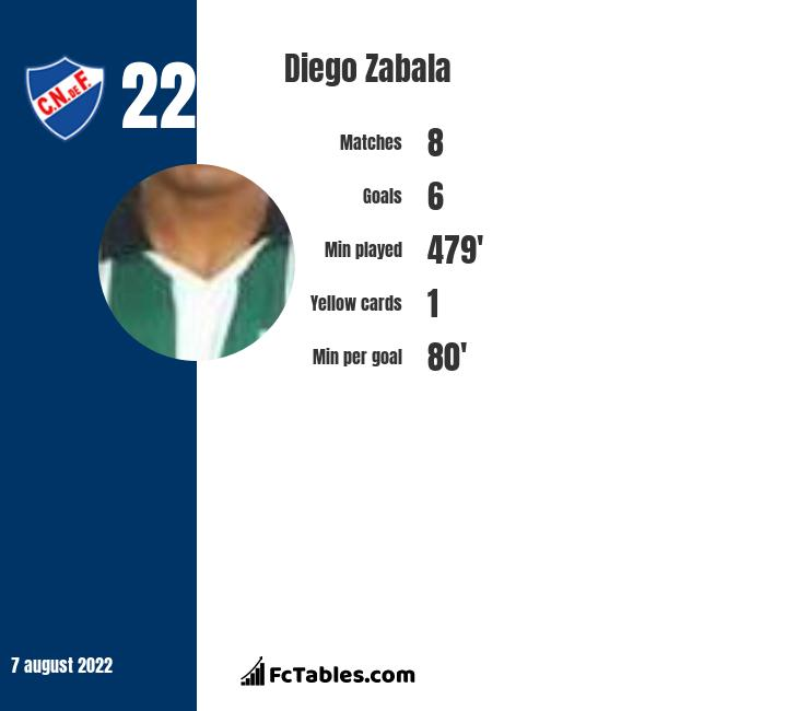 Diego Zabala infographic statistics for Rosario Central