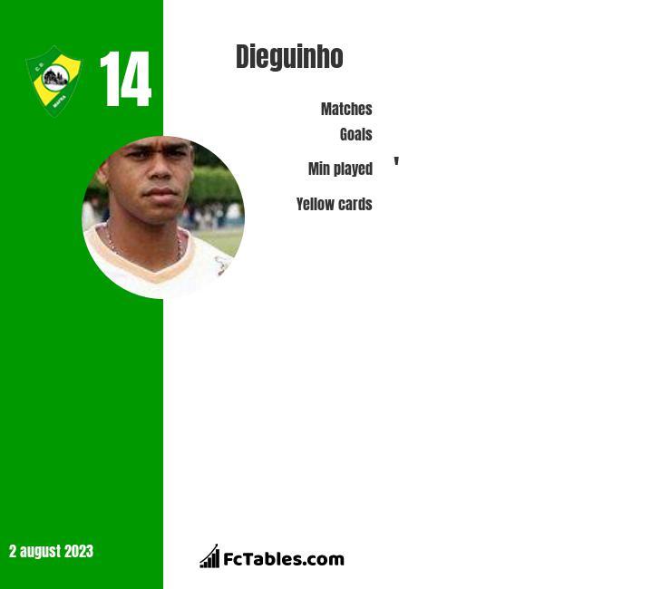 Dieguinho infographic