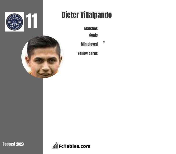 Dieter Villalpando infographic