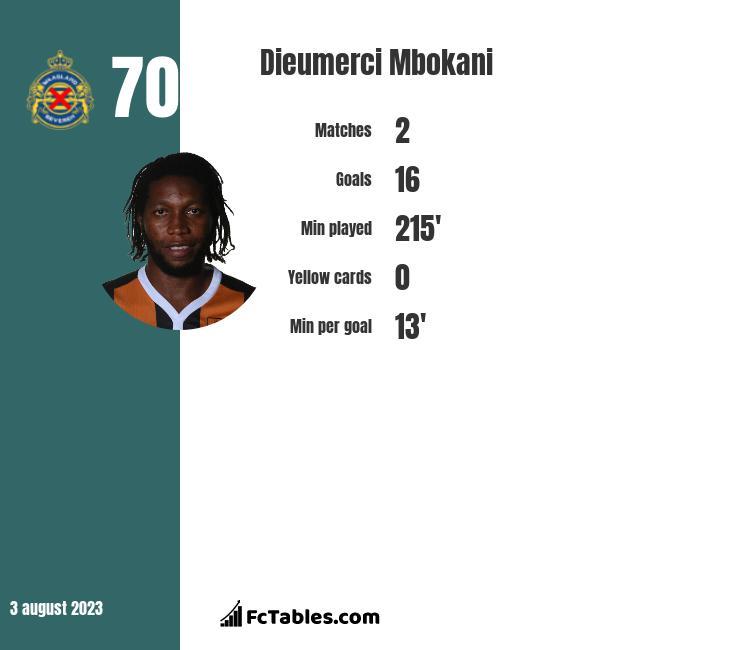 Dieumerci Mbokani infographic