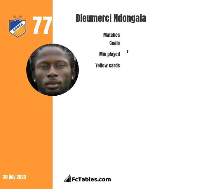 Dieumerci Ndongala infographic