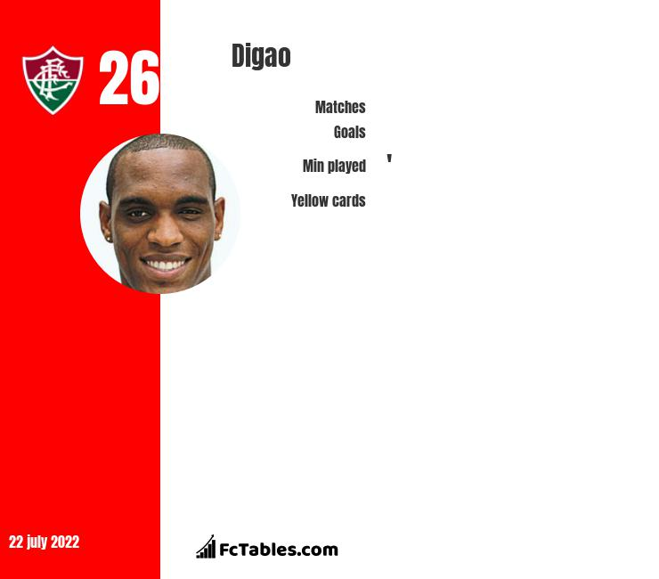 Digao infographic statistics for Fluminense