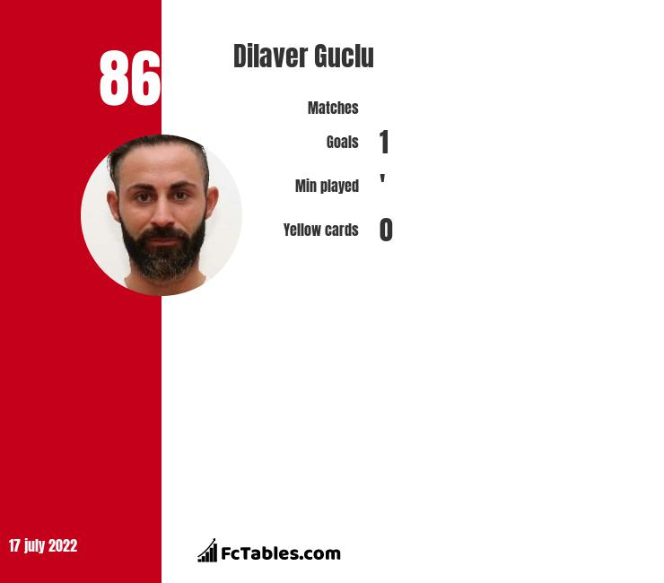 Dilaver Guclu infographic