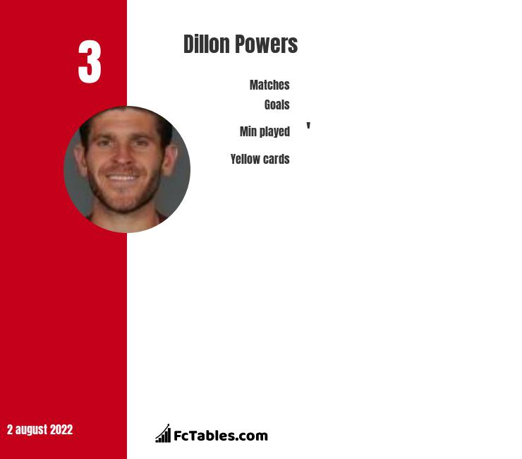 Dillon Powers infographic statistics for Dundee United