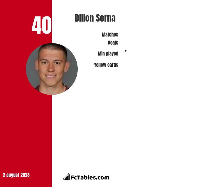 Dillon Serna infographic