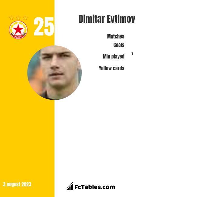 Dimitar Evtimov infographic