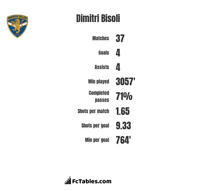 Dimitri Bisoli infographic