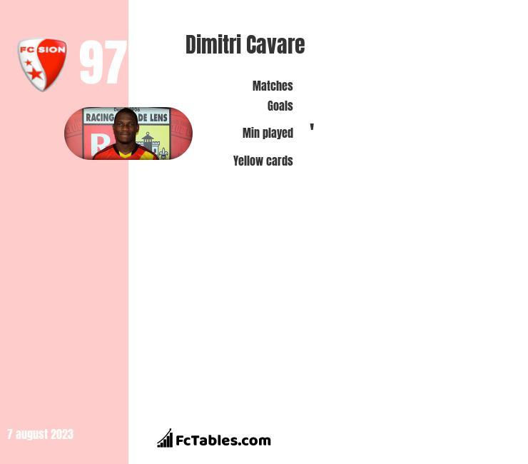 Dimitri Cavare infographic